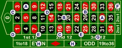 Spiel European Roulette